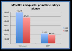 msnbc ratings